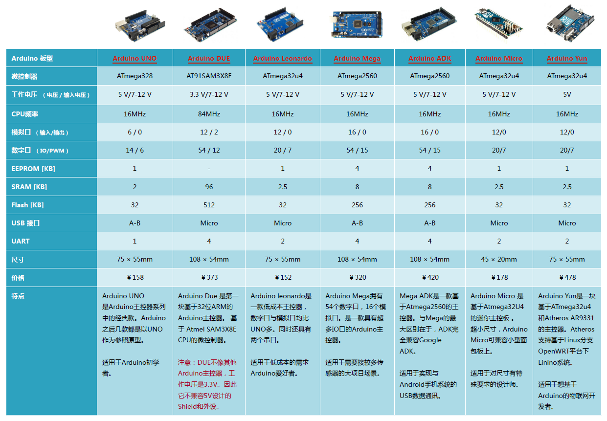 Arduino官方控制器.png