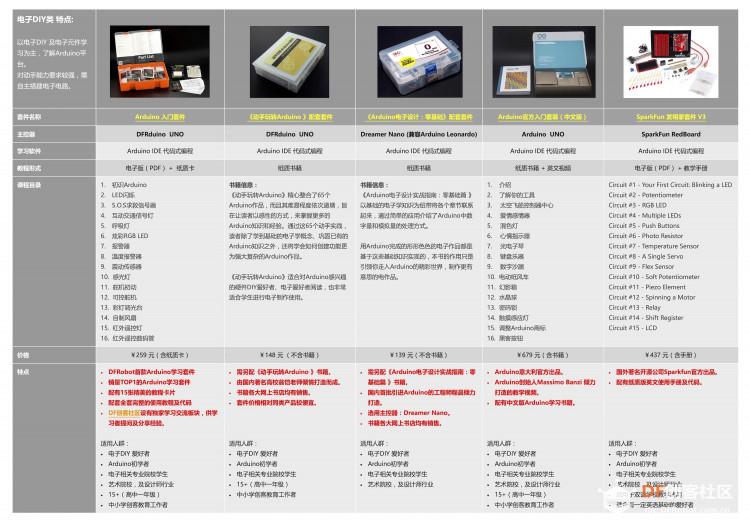 电子DIY套件选型指南.jpg